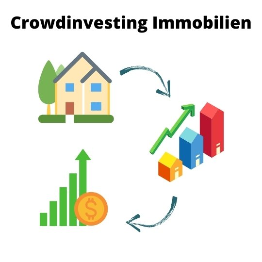 Crowdinvesting Immobilie